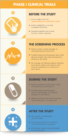 Infographic: Phase 1 Clinical Trials